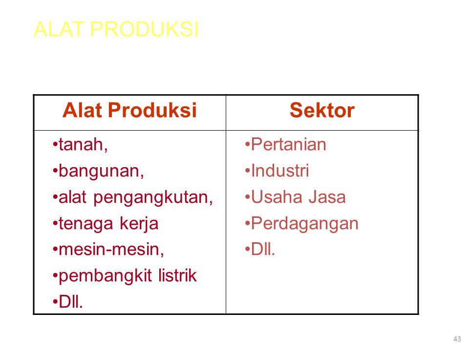 ALAT PRODUKSI Alat Produksi Sektor tanah, bangunan, alat pengangkutan,