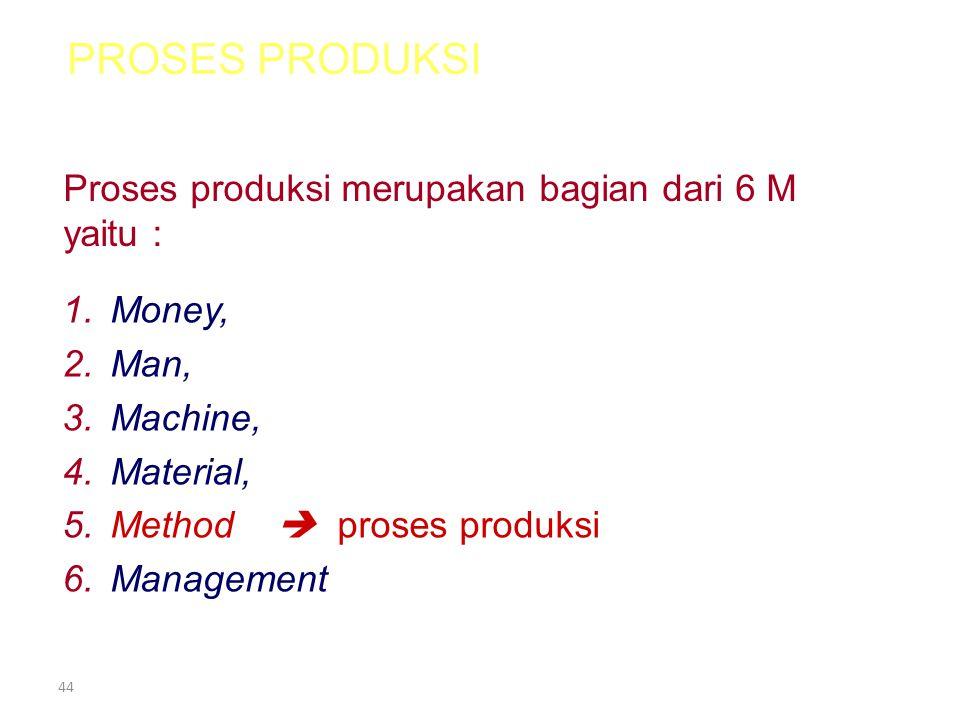 PROSES PRODUKSI Proses produksi merupakan bagian dari 6 M yaitu :