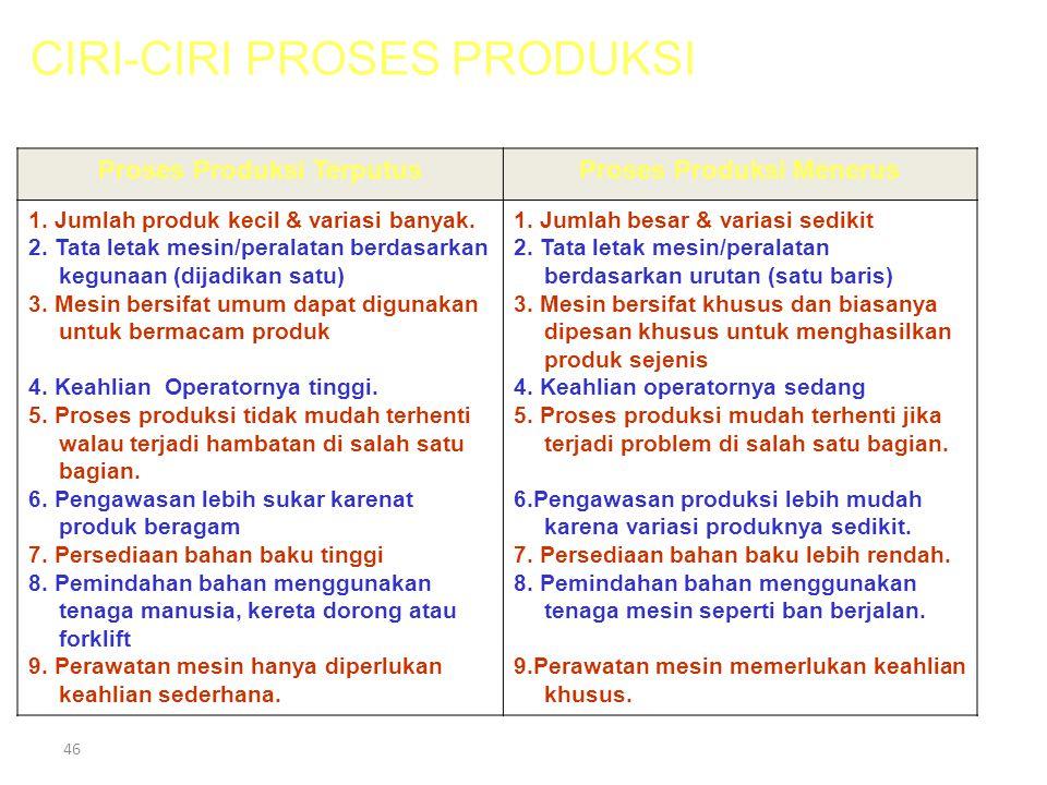 Proses Produksi Terputus Proses Produksi Menerus