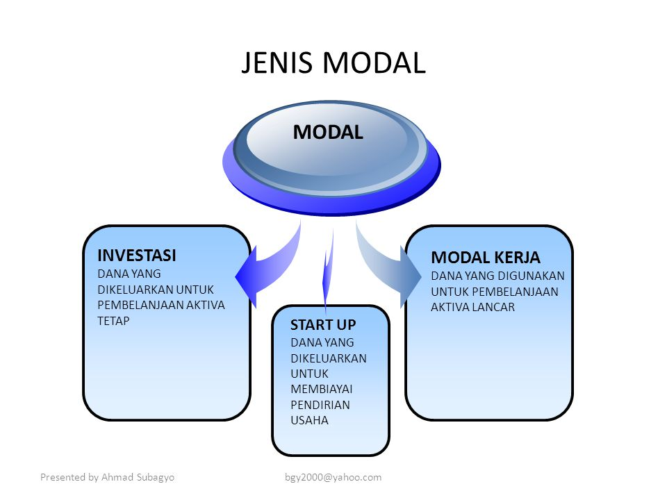 JENIS MODAL MODAL INVESTASI MODAL KERJA START UP