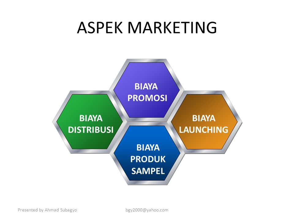 ASPEK MARKETING BIAYA PROMOSI DISTRIBUSI LAUNCHING PRODUK SAMPEL