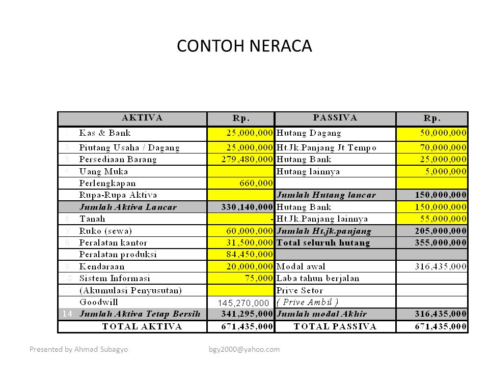 CONTOH NERACA Presented by Ahmad Subagyo