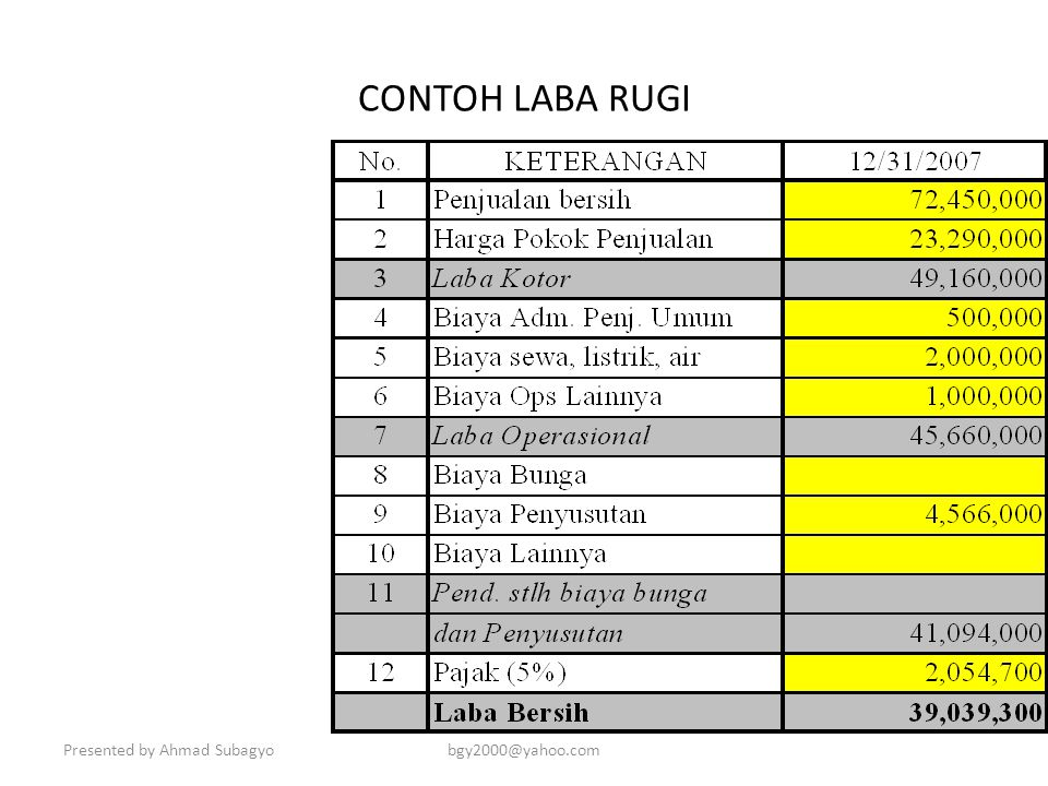 CONTOH LABA RUGI Presented by Ahmad Subagyo bgy2000@yahoo.com