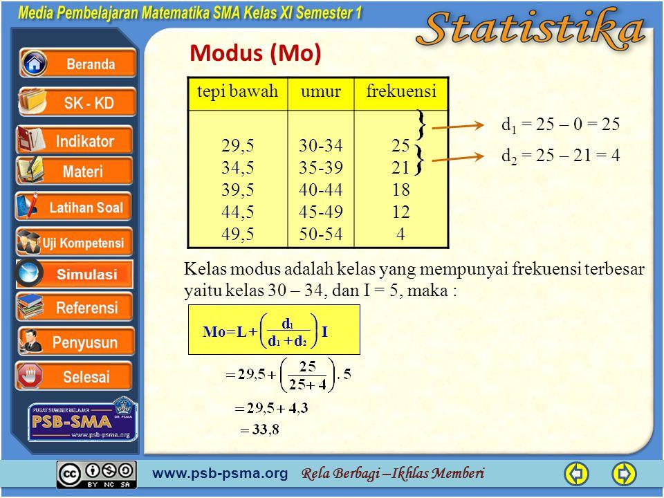 Modus (Mo) tepi bawah umur frekuensi 29,5 34,5 39,5 44,5 49,5 30-34