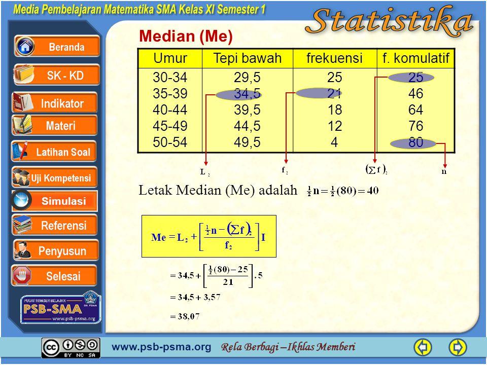 Median (Me) ( ) Letak Median (Me) adalah Umur Tepi bawah frekuensi