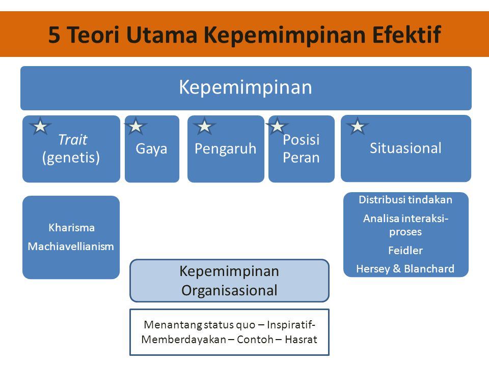 5 Teori Utama Kepemimpinan Efektif