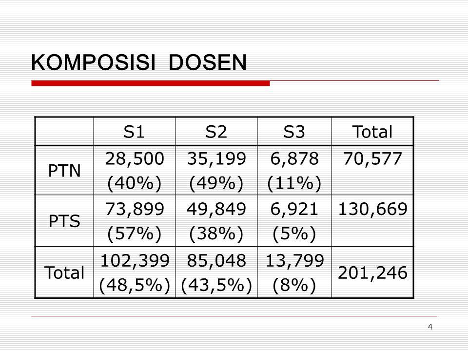 KOMPOSISI DOSEN S1 S2 S3 Total PTN 28,500 (40%) 35,199 (49%) 6,878
