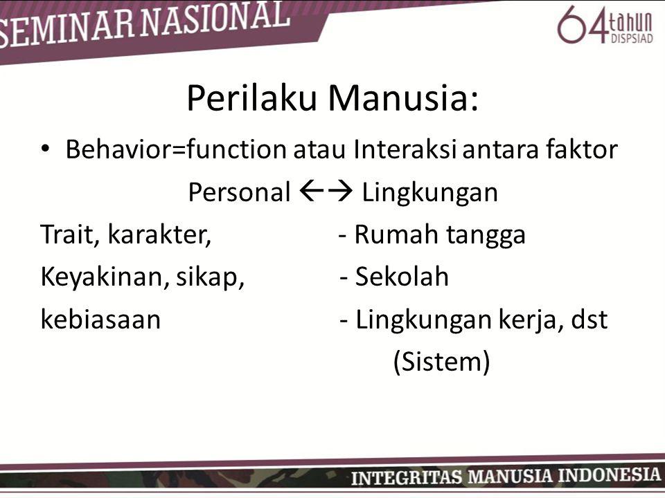 Perilaku Manusia: Behavior=function atau Interaksi antara faktor