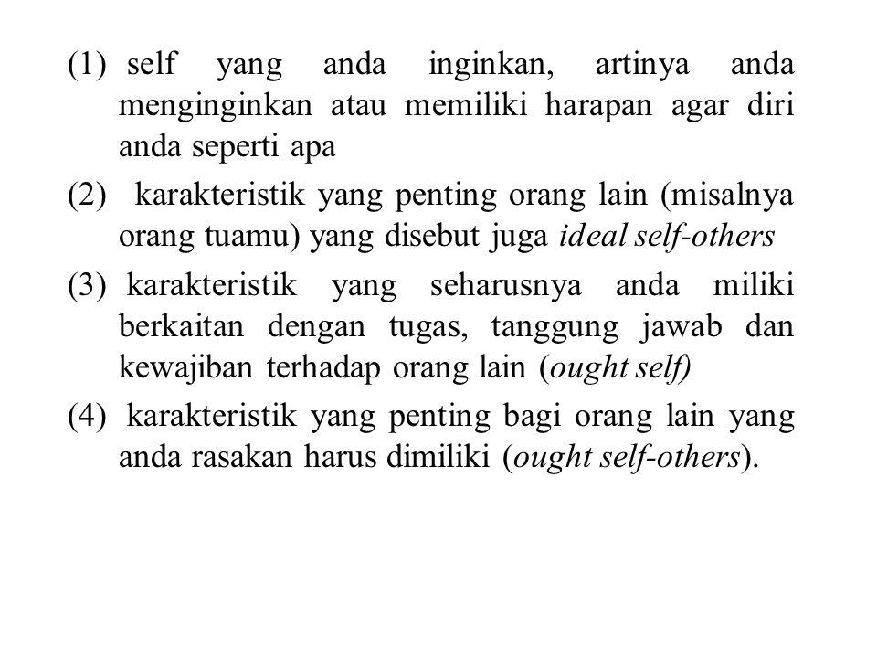 self yang anda inginkan, artinya anda menginginkan atau memiliki harapan agar diri anda seperti apa