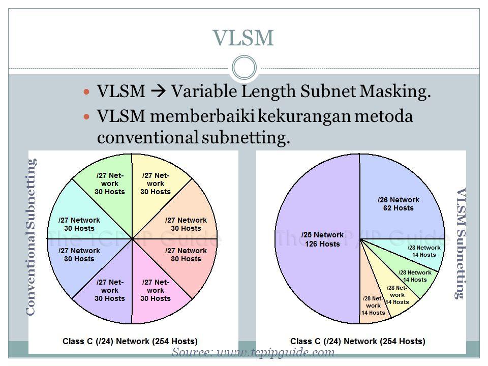 VLSM VLSM  Variable Length Subnet Masking.