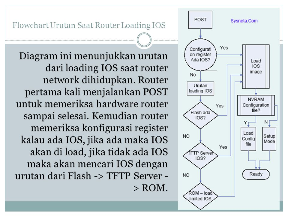 Flowchart Urutan Saat Router Loading IOS