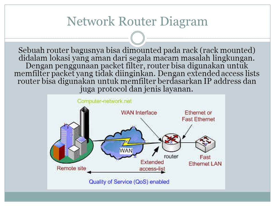 Network Router Diagram