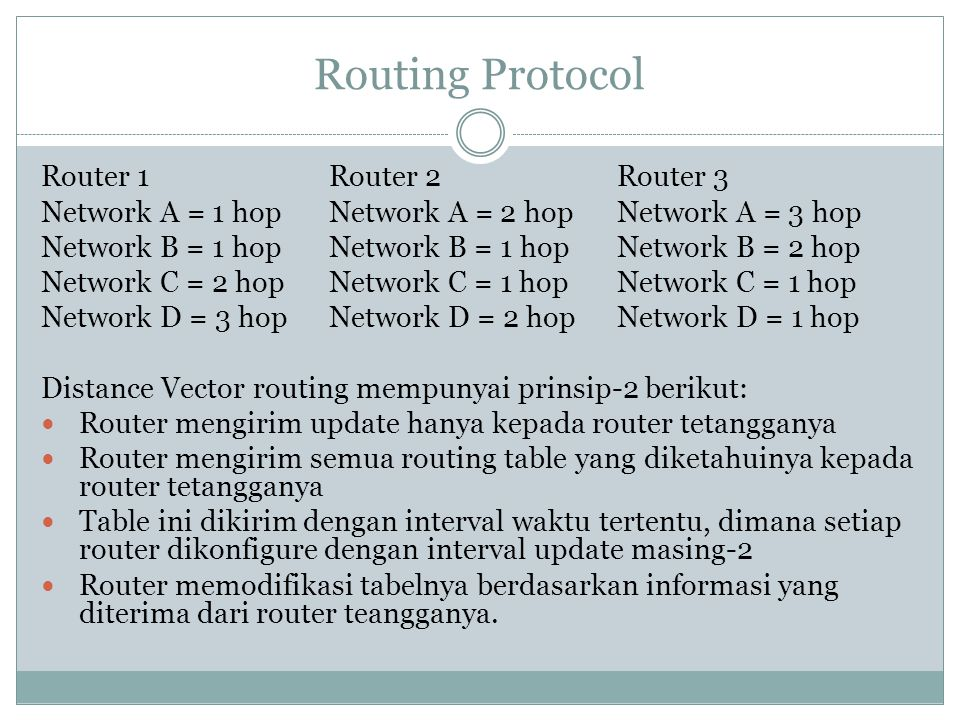 Routing Protocol Router 1 Router 2 Router 3