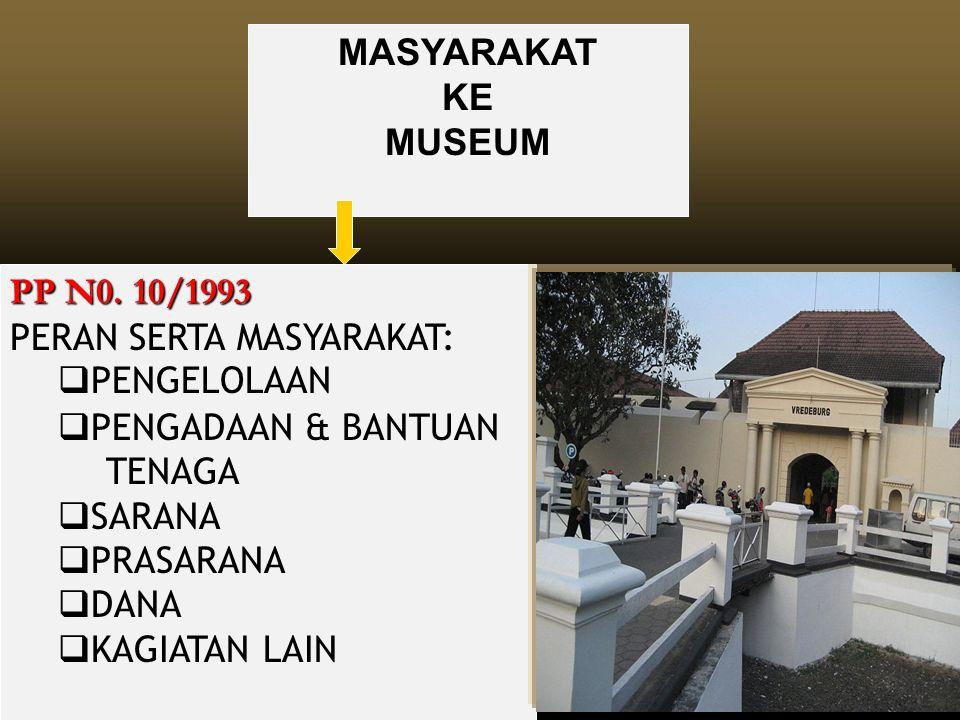 MASYARAKAT KE. MUSEUM. PP N0. 10/1993 PERAN SERTA MASYARAKAT: PENGELOLAAN. PENGADAAN & BANTUAN TENAGA.