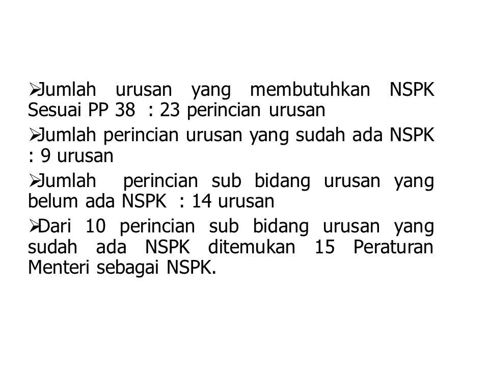 Jumlah urusan yang membutuhkan NSPK Sesuai PP 38 : 23 perincian urusan