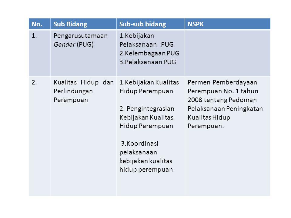 No. Sub Bidang. Sub-sub bidang. NSPK. 1. Pengarusutamaan Gender (PUG) 1.Kebijakan Pelaksanaan PUG.