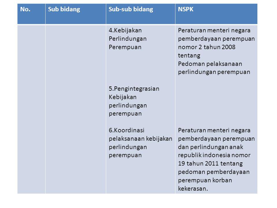 No. Sub bidang. Sub-sub bidang. NSPK. 4.Kebijakan Perlindungan Perempuan. 5.Pengintegrasian Kebijakan perlindungan perempuan.