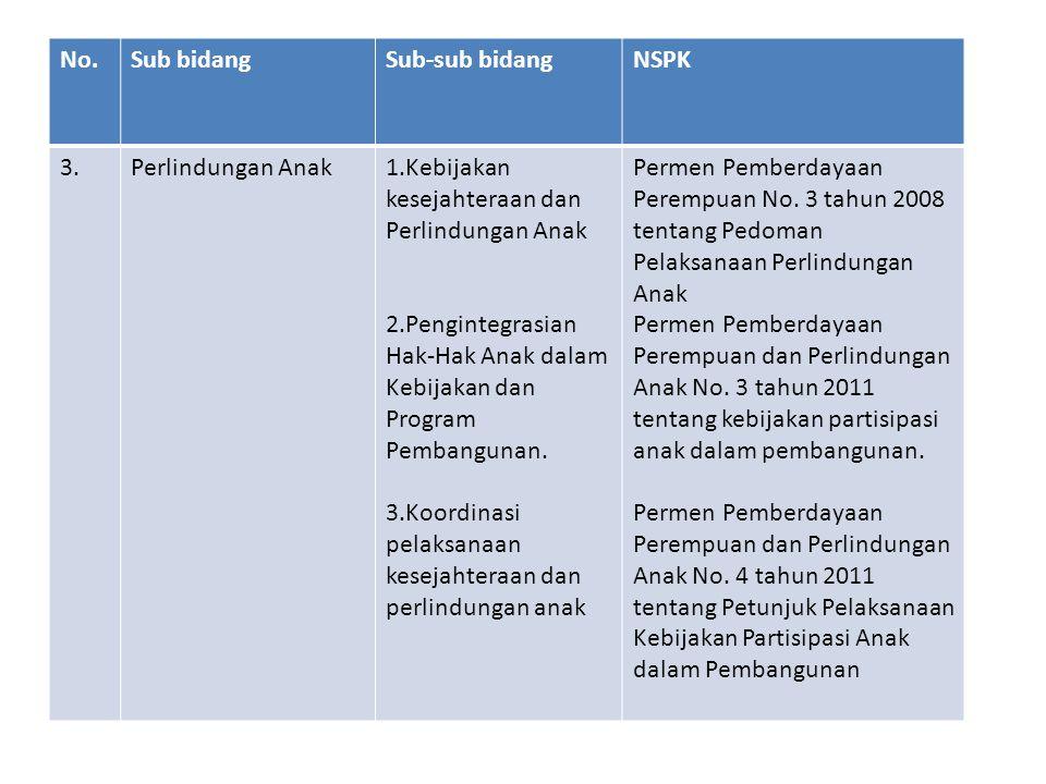 No. Sub bidang. Sub-sub bidang. NSPK. 3. Perlindungan Anak. 1.Kebijakan kesejahteraan dan Perlindungan Anak.