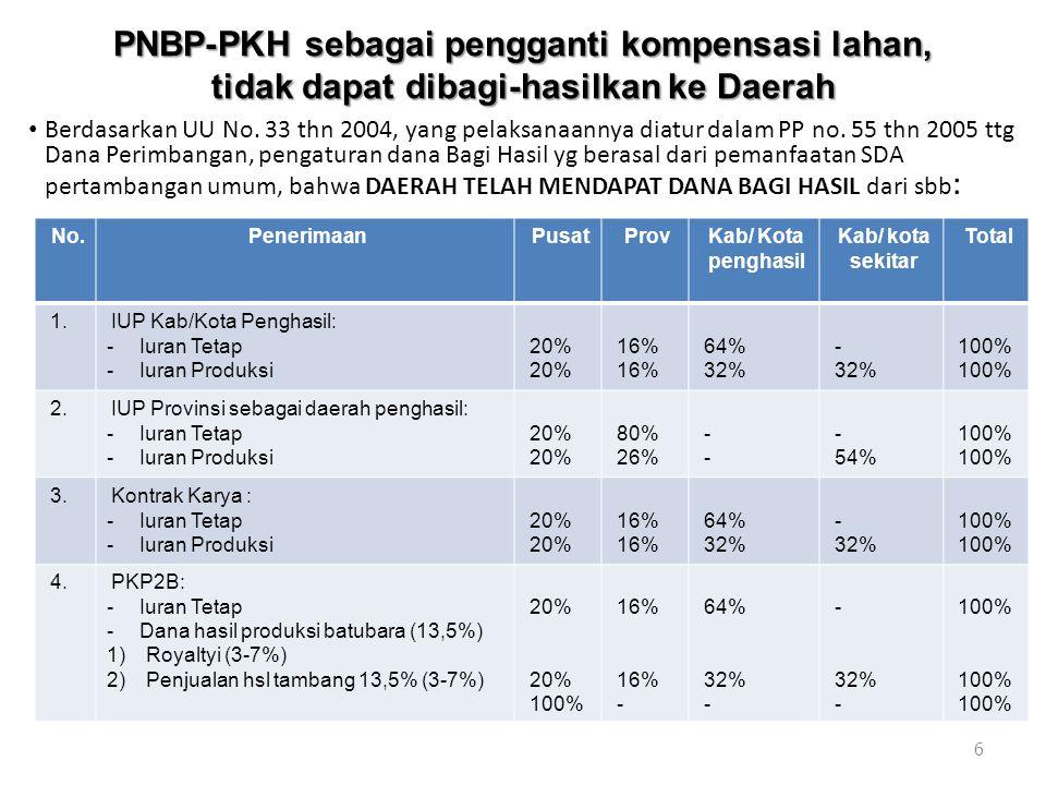 PNBP-PKH sebagai pengganti kompensasi lahan, tidak dapat dibagi-hasilkan ke Daerah