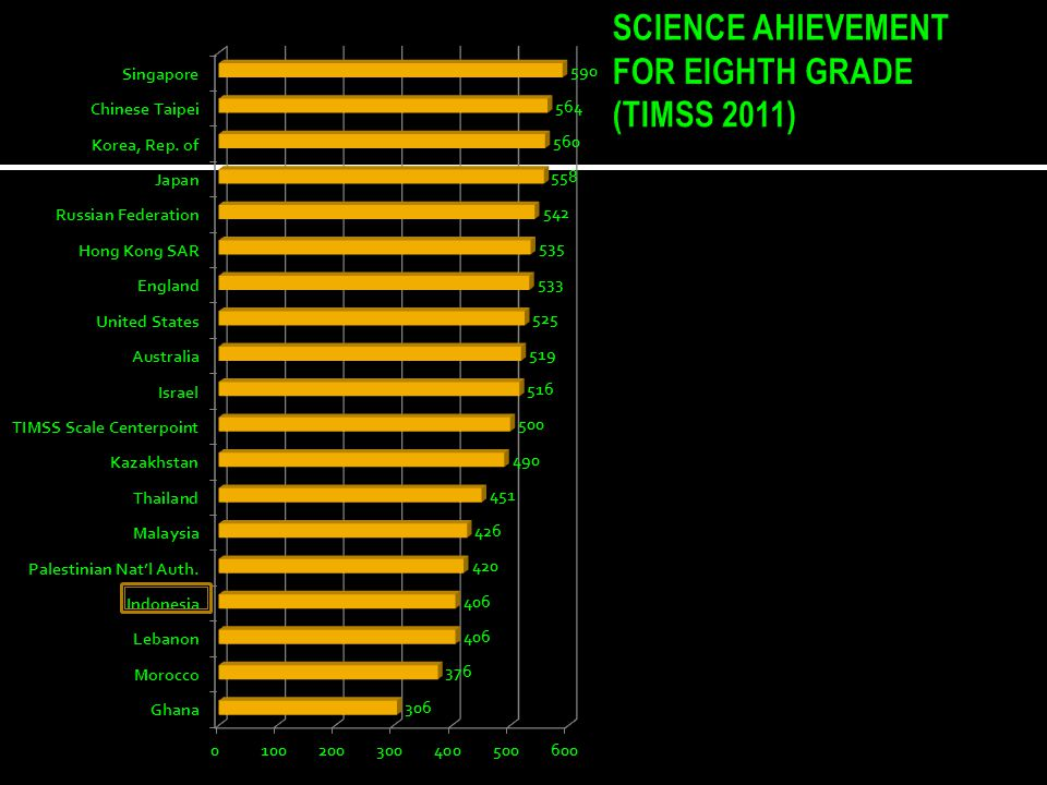 SCIENCE AHIEVEMENT FOR EIGHTH GRADE (TIMSS 2011)