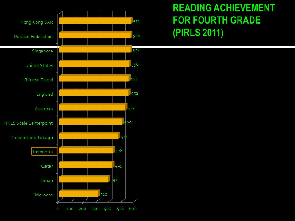 READING ACHIEVEMENT FOR FOURTH GRADE (PIRLS 2011)