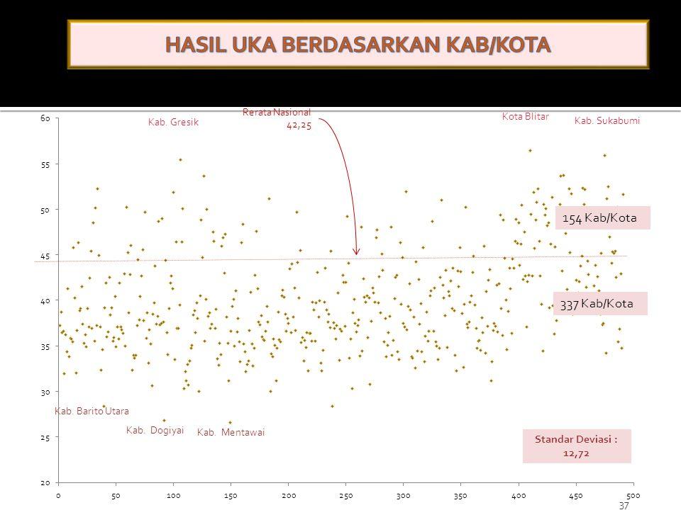 HASIL UKA BERDASARKAN KAB/KOTA
