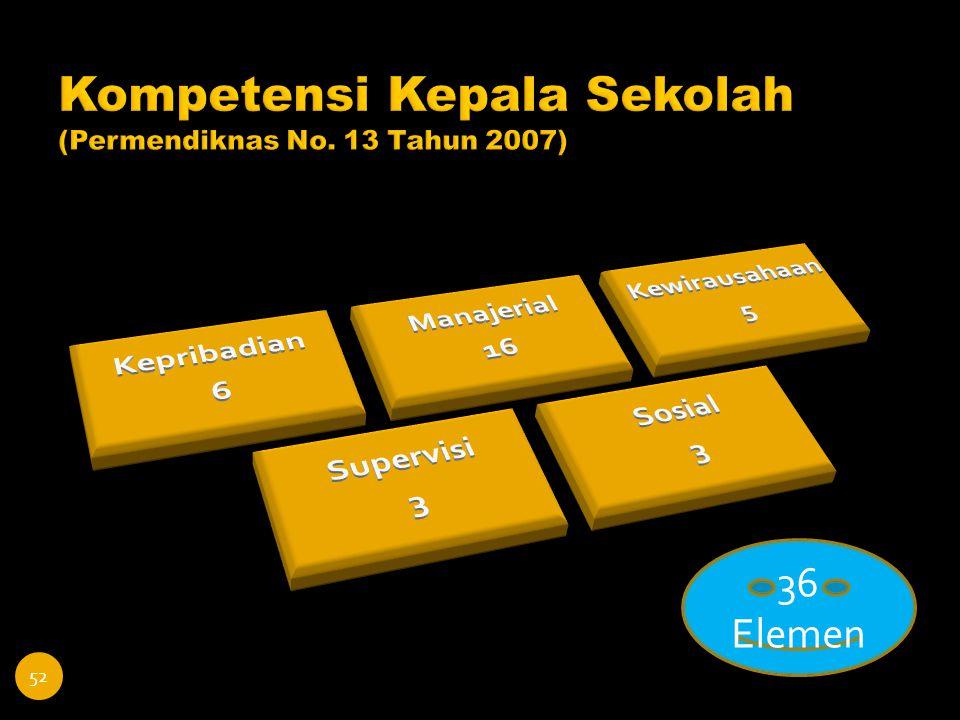 Kompetensi Kepala Sekolah (Permendiknas No. 13 Tahun 2007)