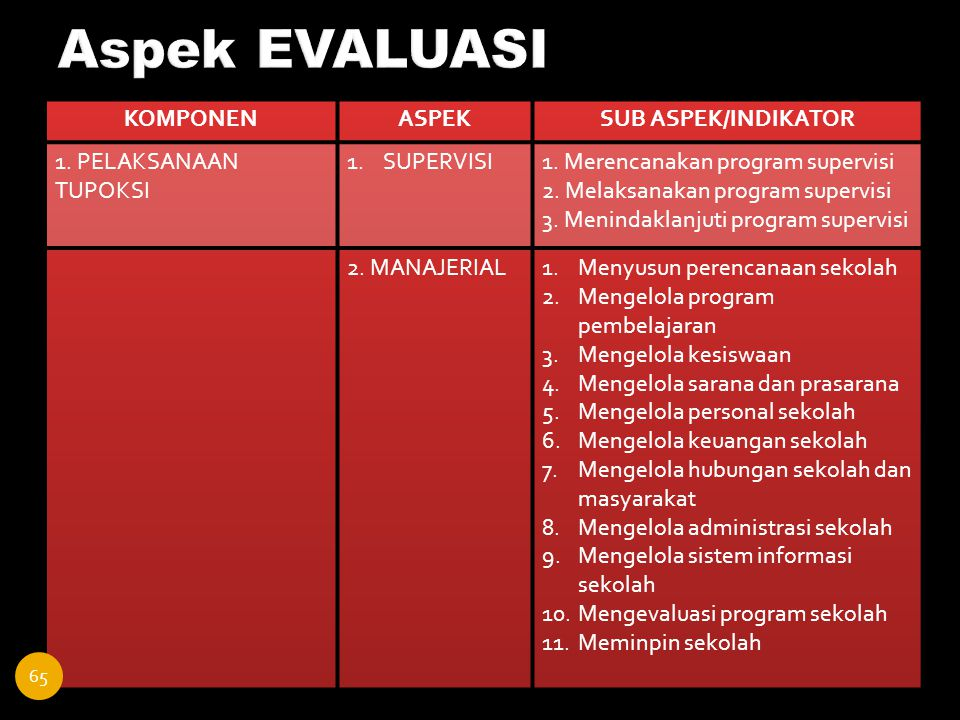 Aspek EVALUASI KOMPONEN ASPEK SUB ASPEK/INDIKATOR