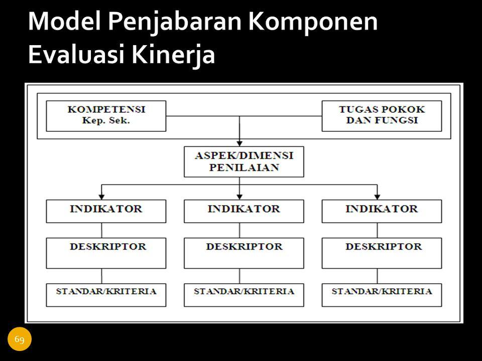Model Penjabaran Komponen Evaluasi Kinerja
