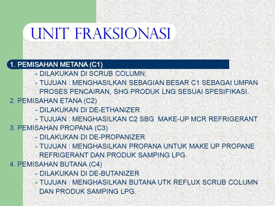 UNIT FRAKSIONASI 1. PEMISAHAN METANA (C1) - DILAKUKAN DI SCRUB COLUMN.