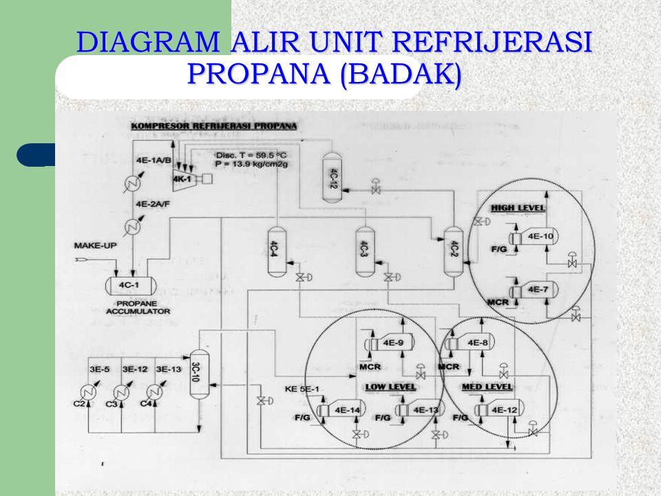 DIAGRAM ALIR UNIT REFRIJERASI PROPANA (BADAK)
