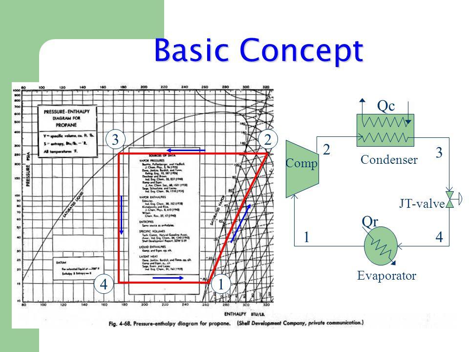 Basic Concept Qc Qr 1 4 3 2 Evaporator Condenser Comp JT-valve