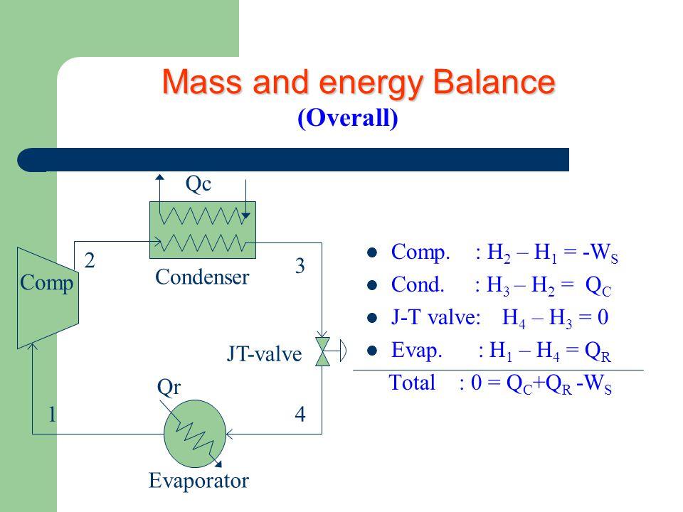 Mass and energy Balance