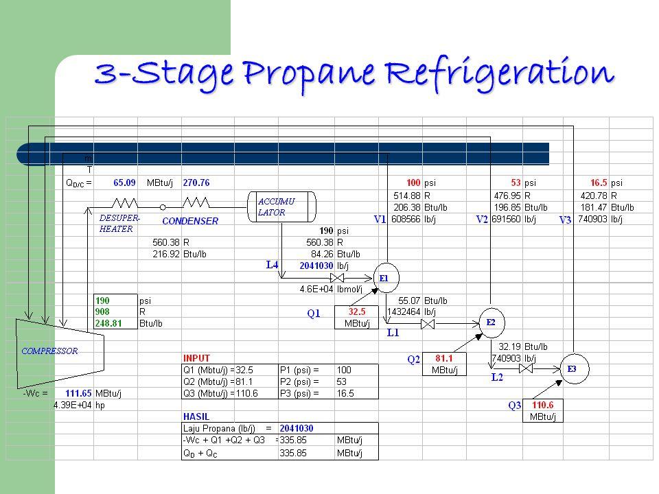 3-Stage Propane Refrigeration