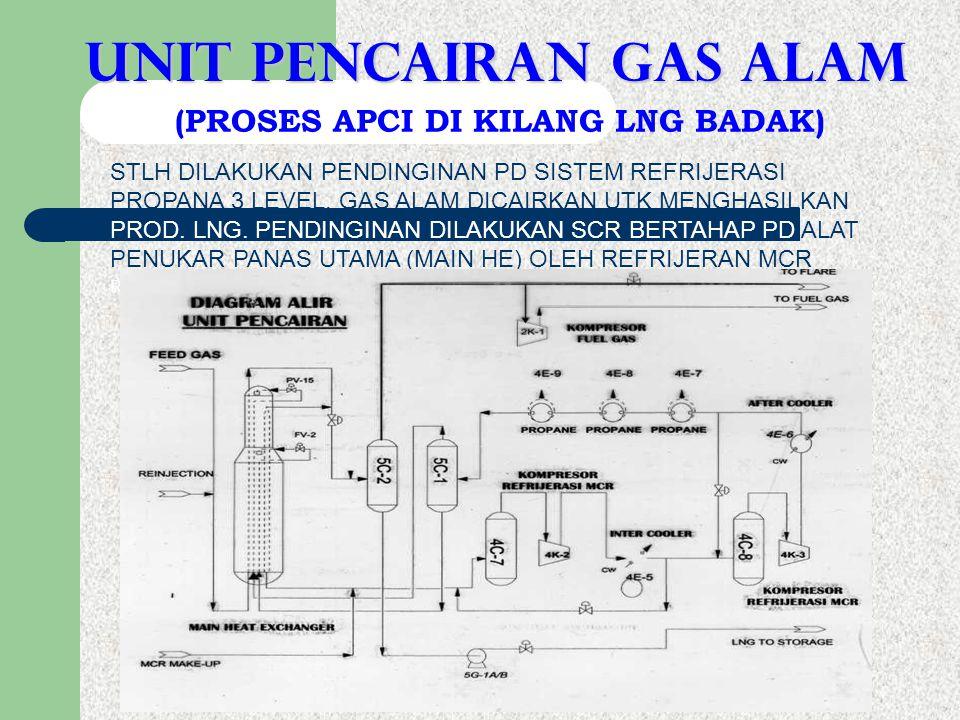 UNIT pencairan gas alam (PROSES APCI DI KILANG LNG BADAK)