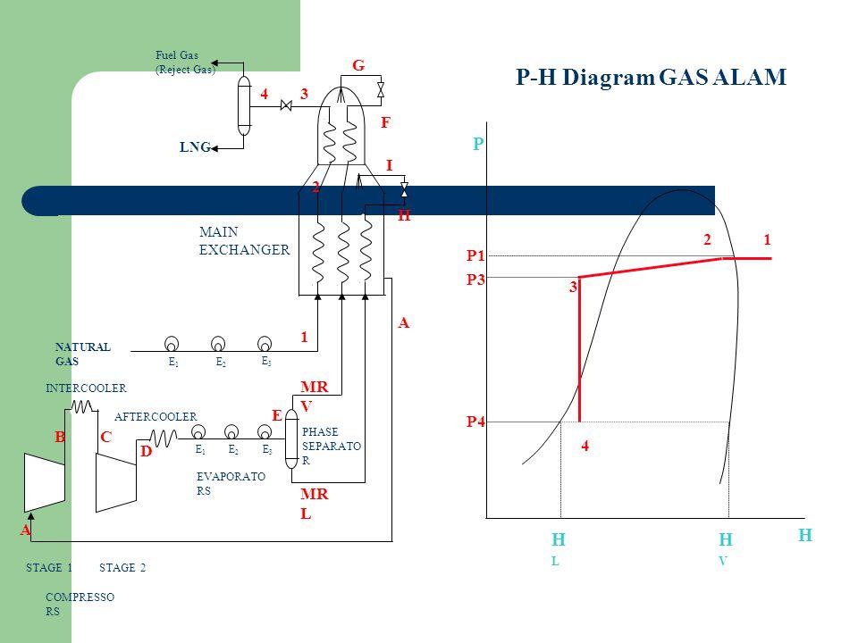 P-H Diagram GAS ALAM P H HL HV A H D C B MRV MRL E I G F 1 2 3 4 1 2 3