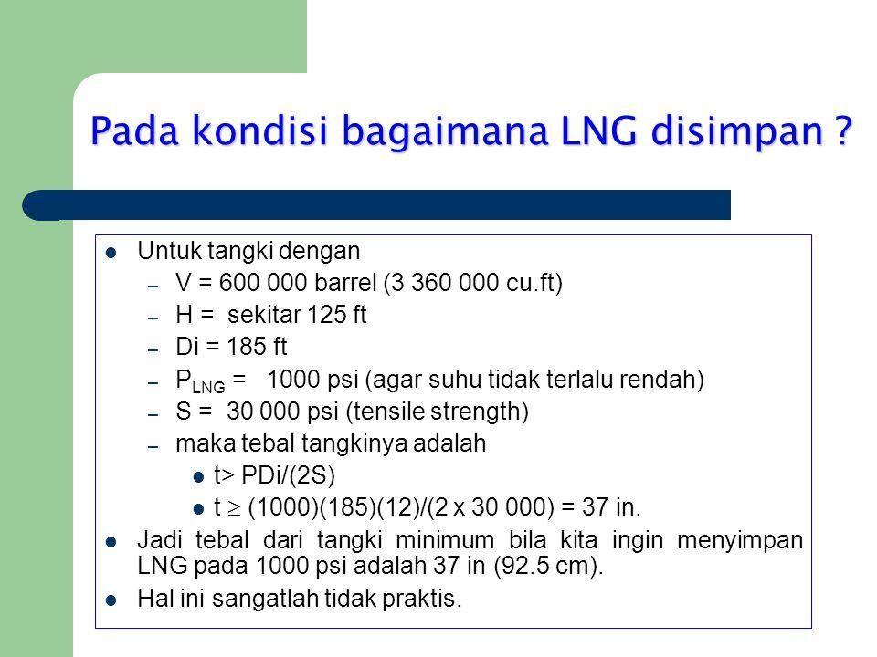 Pada kondisi bagaimana LNG disimpan