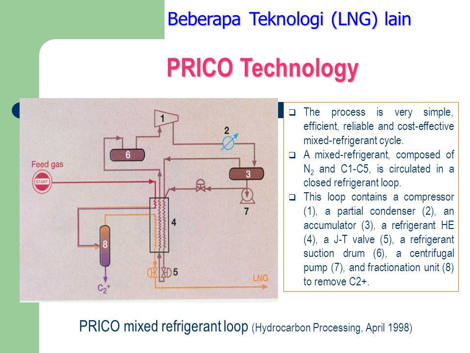 PRICO Technology Beberapa Teknologi (LNG) lain