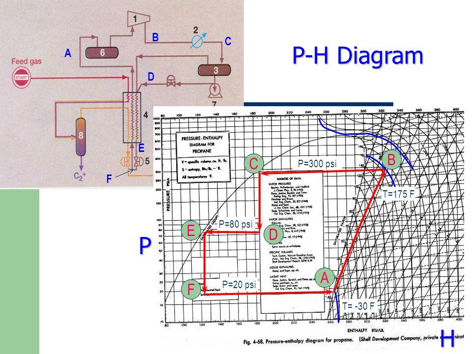 P-H Diagram P H B C E D A F B C A D E F P=300 psi T=175 F P=80 psi