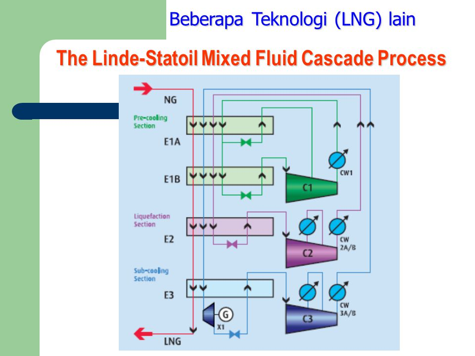The Linde-Statoil Mixed Fluid Cascade Process