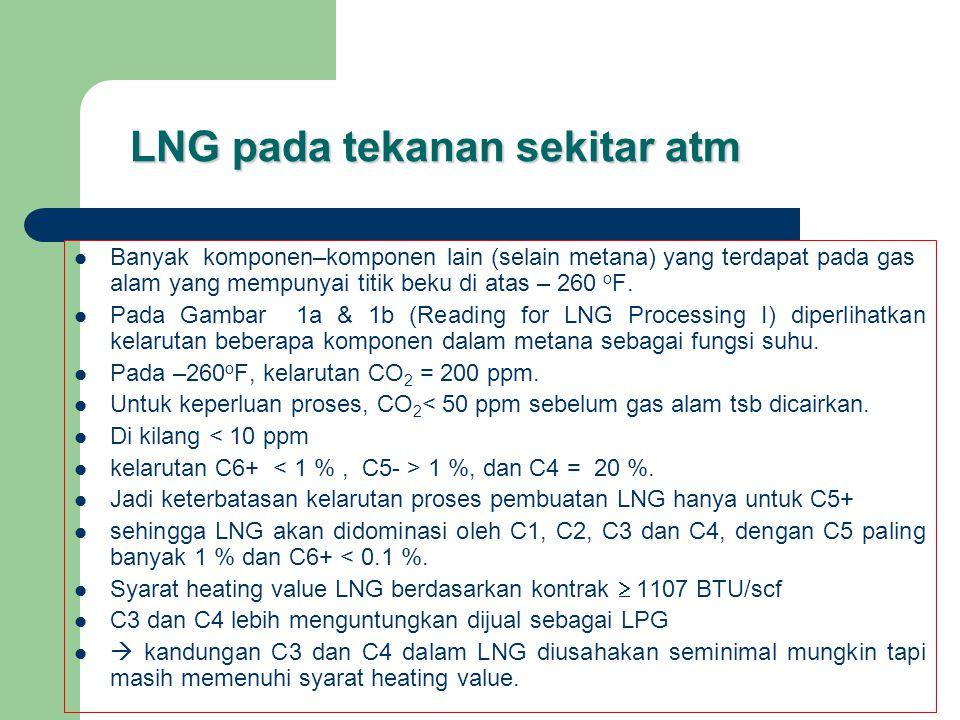 LNG pada tekanan sekitar atm