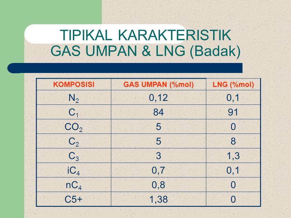 TIPIKAL KARAKTERISTIK GAS UMPAN & LNG (Badak)