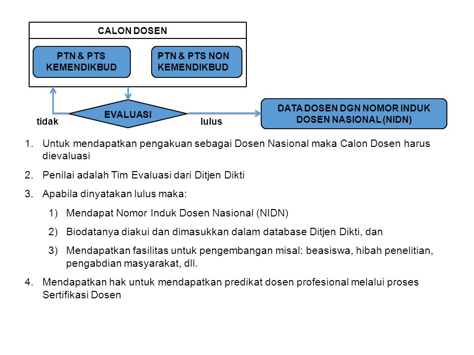DATA DOSEN DGN NOMOR INDUK DOSEN NASIONAL (NIDN)