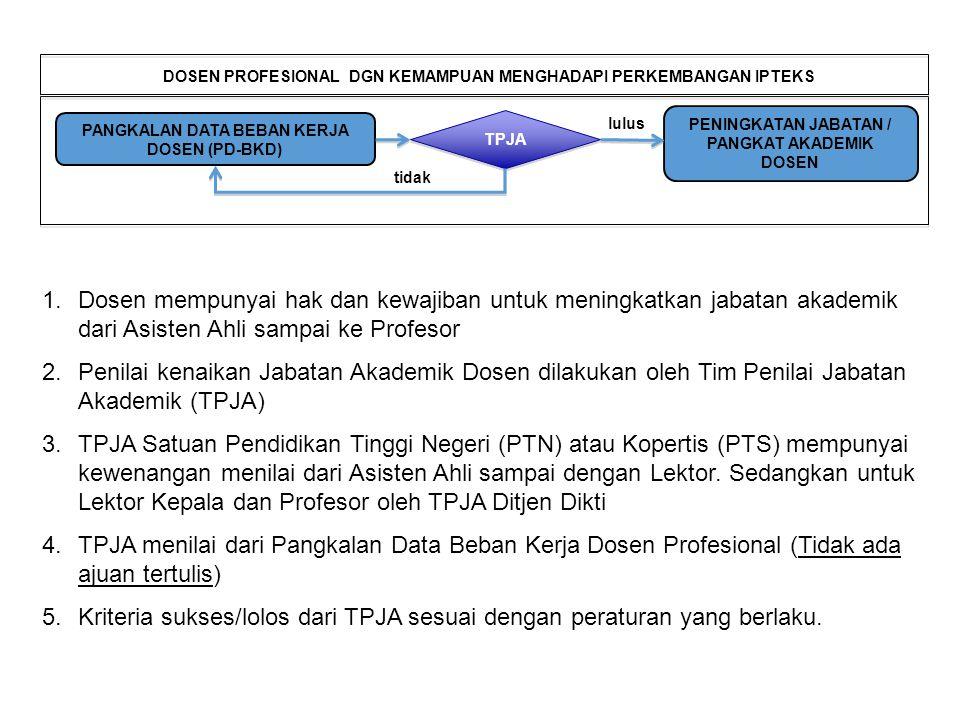 Kriteria sukses/lolos dari TPJA sesuai dengan peraturan yang berlaku.