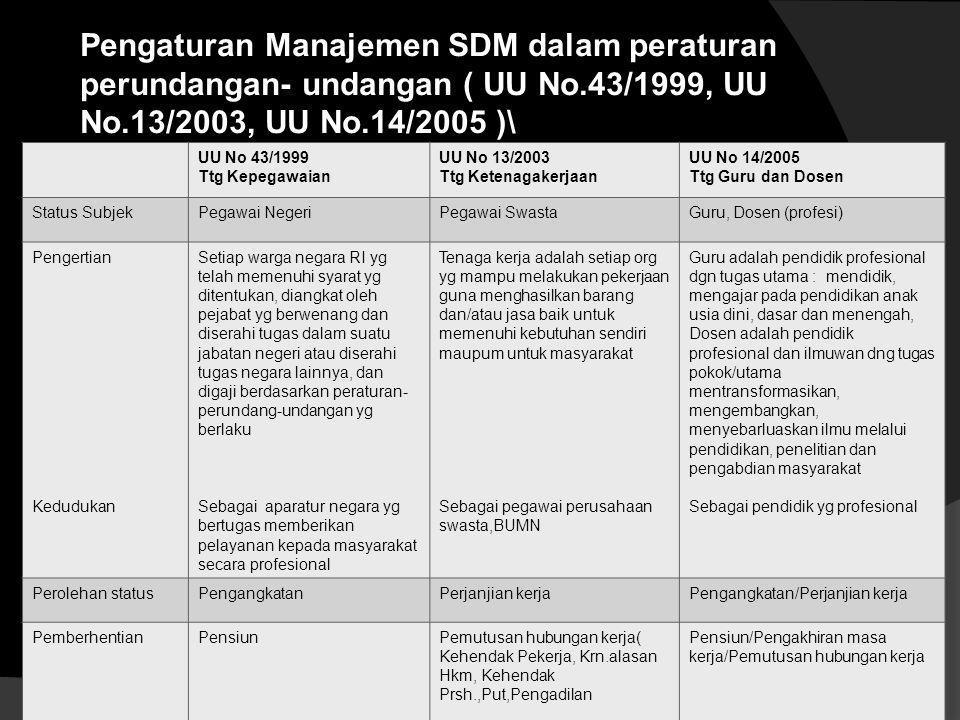 Pengaturan Manajemen SDM dalam peraturan perundangan- undangan ( UU No