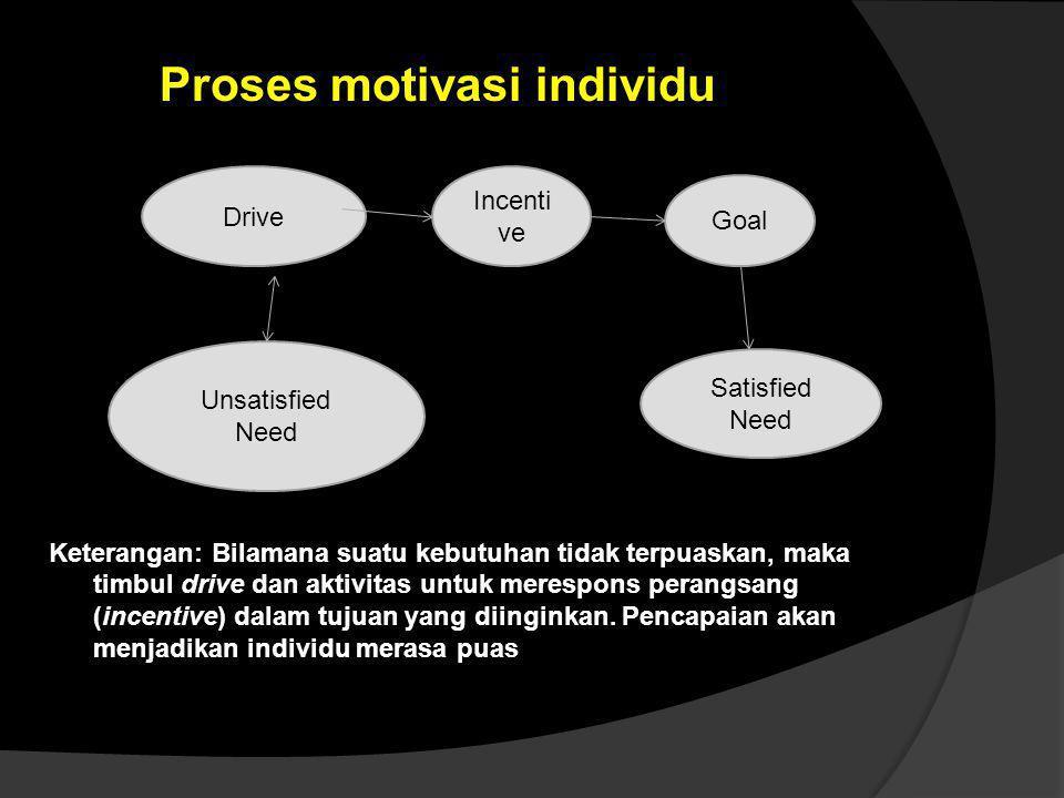 Proses motivasi individu