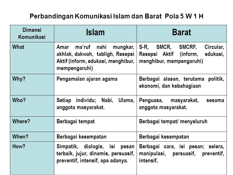 Perbandingan Komunikasi Islam dan Barat Pola 5 W 1 H