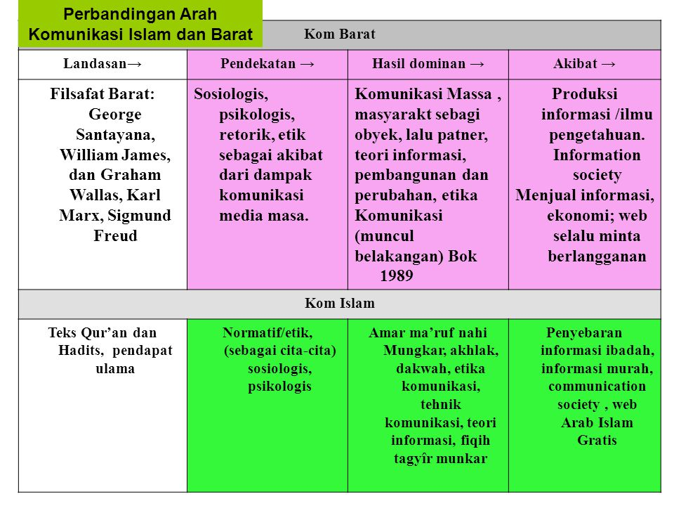 Perbandingan Arah Komunikasi Islam dan Barat