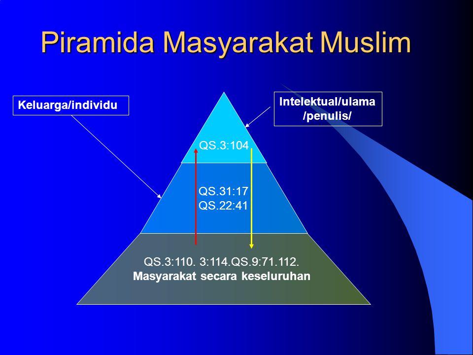 Piramida Masyarakat Muslim