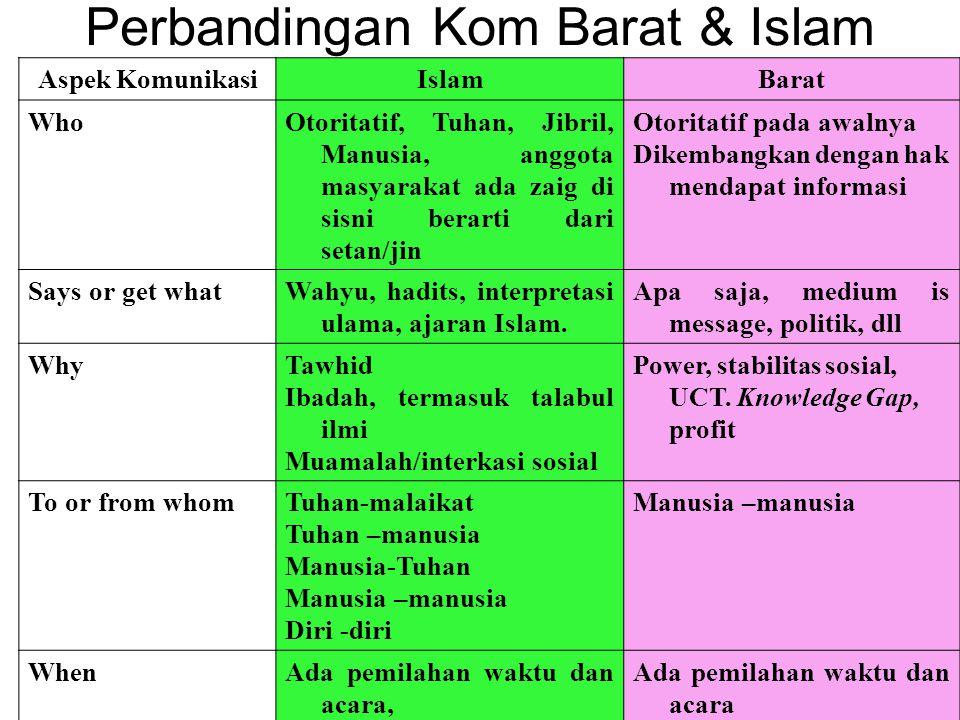 Perbandingan Kom Barat & Islam